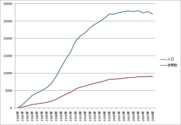 桃花台ニュータウンの人口と世帯数の推移_1980-2008