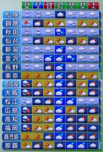 全国の週間天気予報 NHK画面 - 写真共有サイト「フォト蔵」